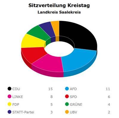 Sitzverteilung im Kreistag Saalekreis