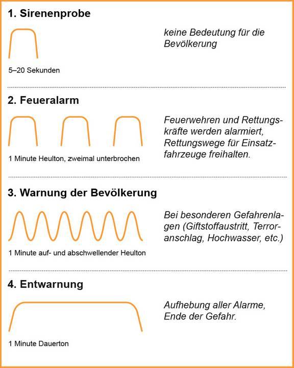 Übersicht Sirenensignale (2)