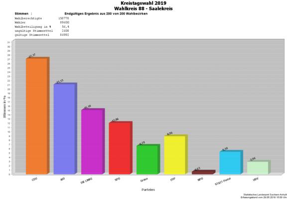 Endgültige Ergebnisse Diagramm